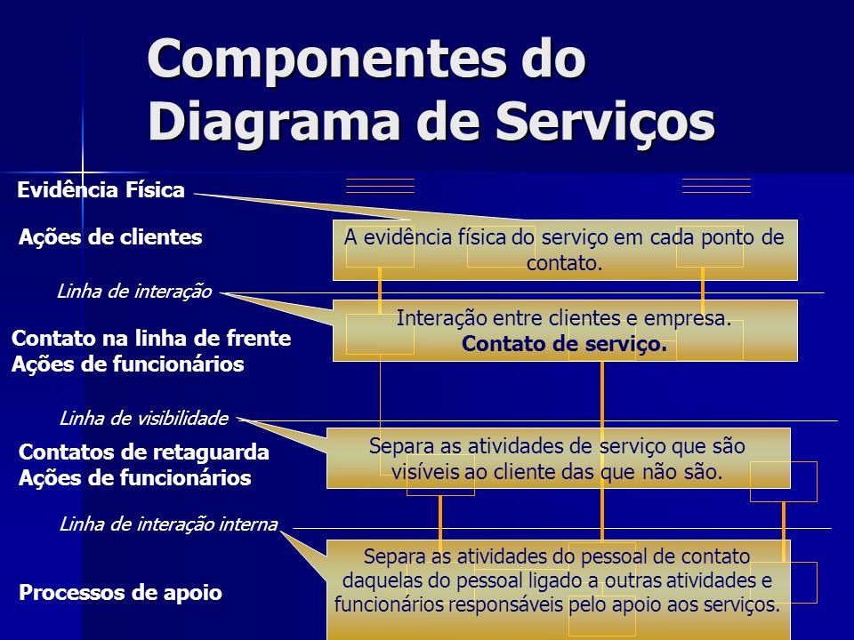 Componentes do Diagrama de Serviços Evidência Física Ações de clientes Linha de interação Contato na linha de frente Ações de funcionários Linha de vi