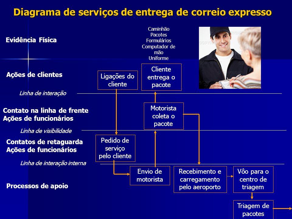 Diagrama de serviços de entrega de correio expresso Evidência Física Ações de clientes Linha de interação Contato na linha de frente Ações de funcioná