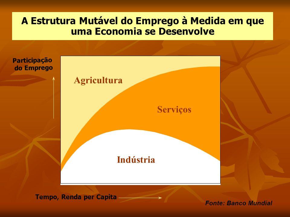 A Estrutura Mutável do Emprego à Medida em que uma Economia se Desenvolve Tempo, Renda per Capita Participação do Emprego Indústria Serviços Agricultu