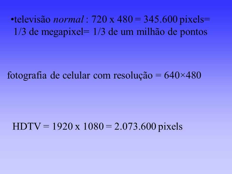 televisão normal : 720 x 480 = 345.600 pixels= 1/3 de megapixel= 1/3 de um milhão de pontos fotografia de celular com resolução = 640×480 HDTV = 1920