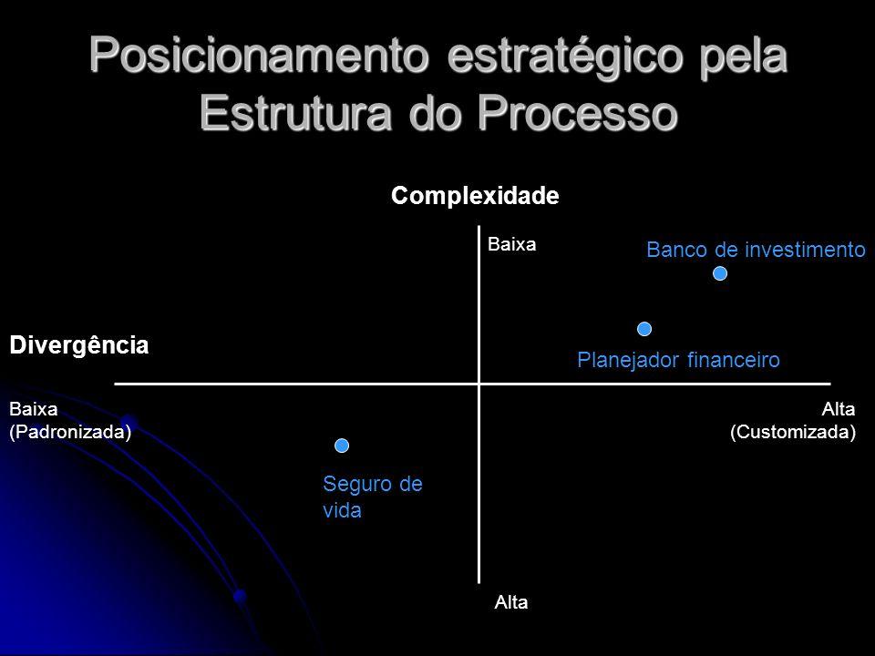 Posicionamento estratégico pela Estrutura do Processo Complexidade Divergência Baixa (Padronizada) Alta (Customizada) Baixa Alta Seguro de vida Planej
