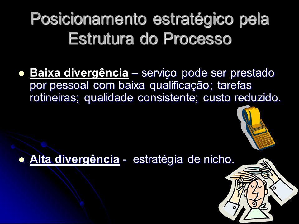 Posicionamento estratégico pela Estrutura do Processo – serviço pode ser prestado por pessoal com baixa qualificação; tarefas rotineiras; qualidade co