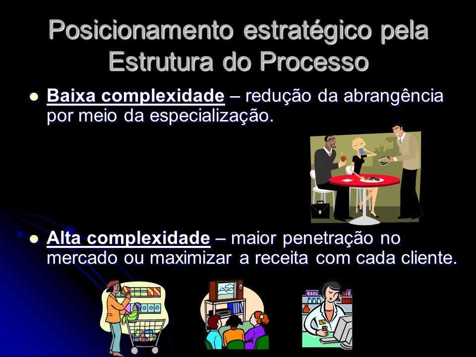 Posicionamento estratégico pela Estrutura do Processo Baixa complexidade – redução da abrangência por meio da especialização. Baixa complexidade – red