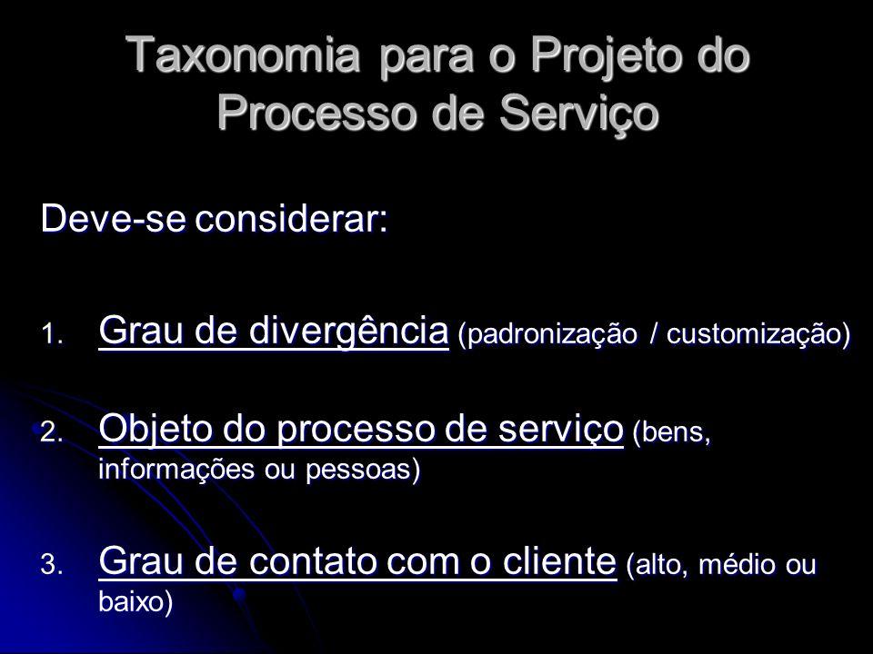 Taxonomia para o Projeto do Processo de Serviço Deve-se considerar: 1. Grau de divergência (padronização / customização) 2. Objeto do processo de serv