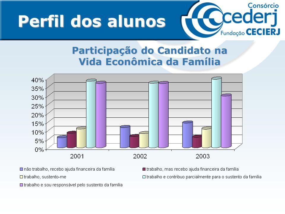 Graduandos que entraram em 2003 e estavam ativos em 2004/1