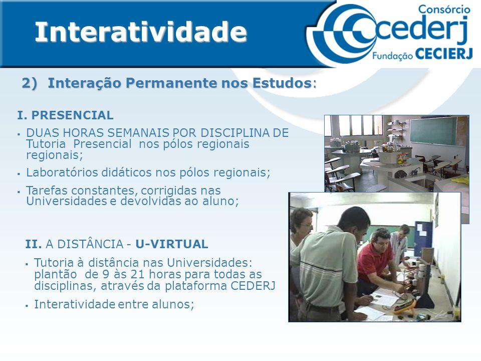 2) Interação Permanente nos Estudos: Interatividade I.