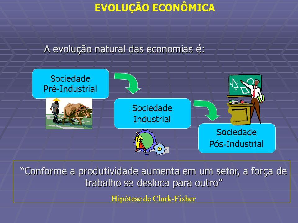 A evolução natural das economias é: Conforme a produtividade aumenta em um setor, a força de trabalho se desloca para outro Hipótese de Clark-Fisher S