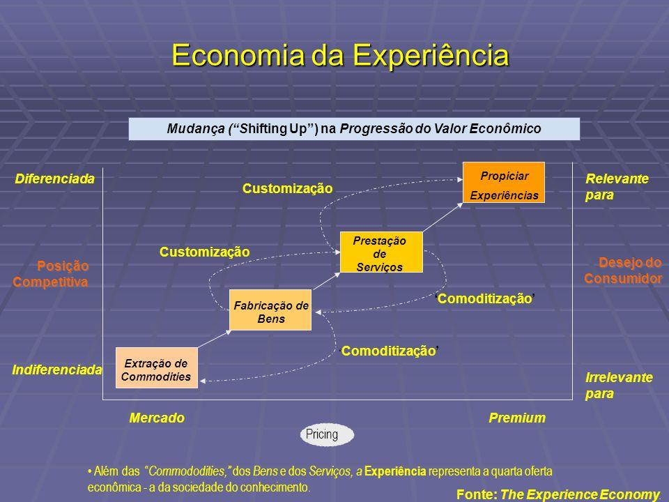 Economia da Experiência Além das Commododities, dos Bens e dos Serviços, a Experiência representa a quarta oferta econômica - a da sociedade do conhec