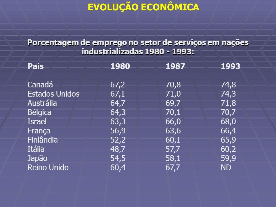 Porcentagem de emprego no setor de serviços em nações industrializadas 1980 - 1993: País198019871993 Canadá67,270,874,8 Estados Unidos67,171,074,3 Aus