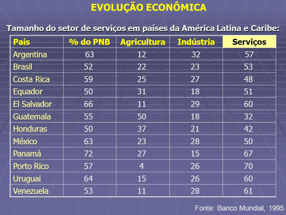 Tamanho do setor de serviços em países da América Latina e Caribe: EVOLUÇÃO ECONÔMICA País% do PNBAgriculturaIndústriaServiços Argentina6312 3257 Bras