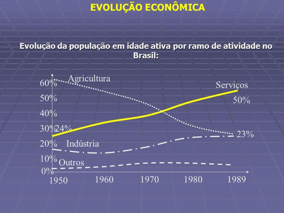 Evolução da população em idade ativa por ramo de atividade no Brasil: 1950 1960198019701989 0% 10% 20% 30% 40% 50% 60% Agricultura Serviços Indústria