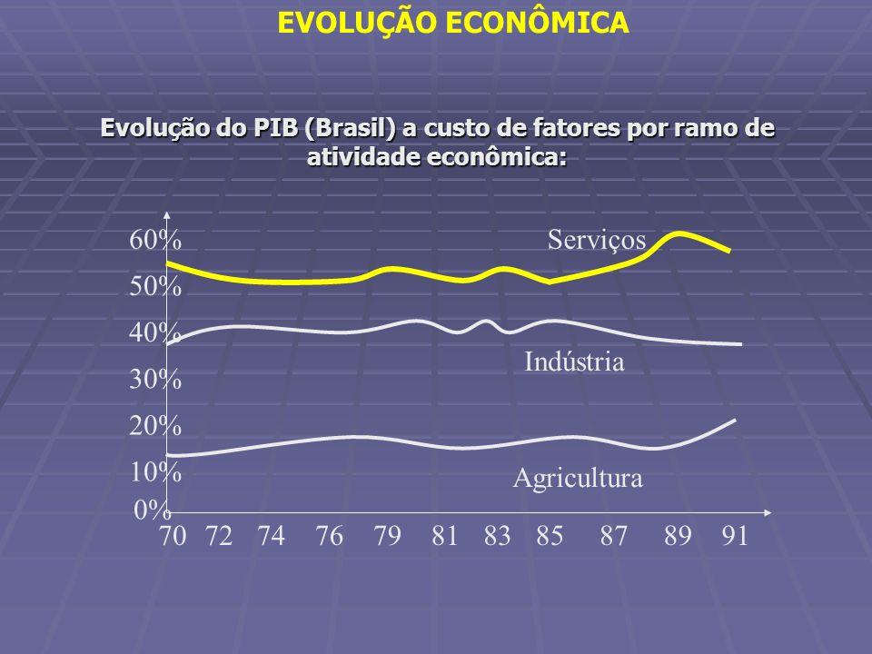 Evolução do PIB (Brasil) a custo de fatores por ramo de atividade econômica: 70 0% 10% 20% 30% 40% 50% 60%Serviços 87899179818385727476 Agricultura In