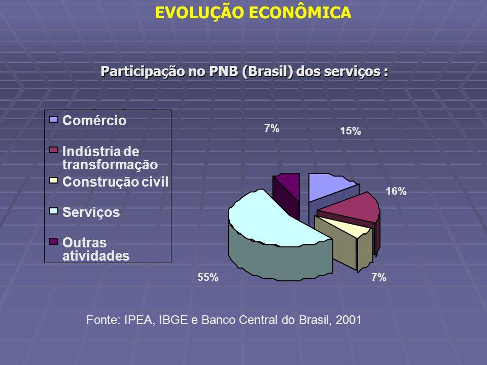 Participação no PNB (Brasil) dos serviços : 15% 16% 7%55% 7% Comércio Indústria de transformação Construção civil Serviços Outras atividades Fonte: IP
