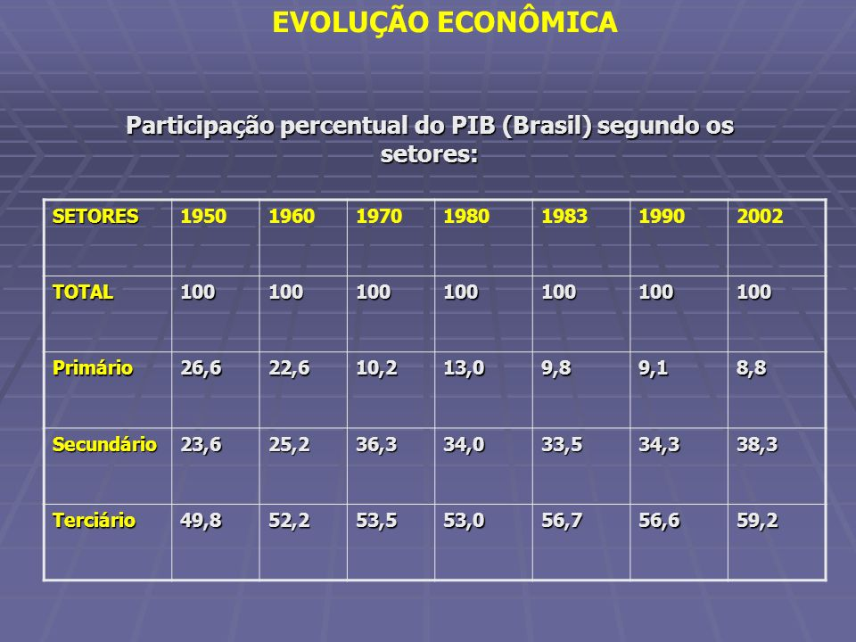 EVOLUÇÃO ECONÔMICA Participação percentual do PIB (Brasil) segundo os setores: SETORES1950196019701980198319902002 TOTAL100100100100100100100 Primário