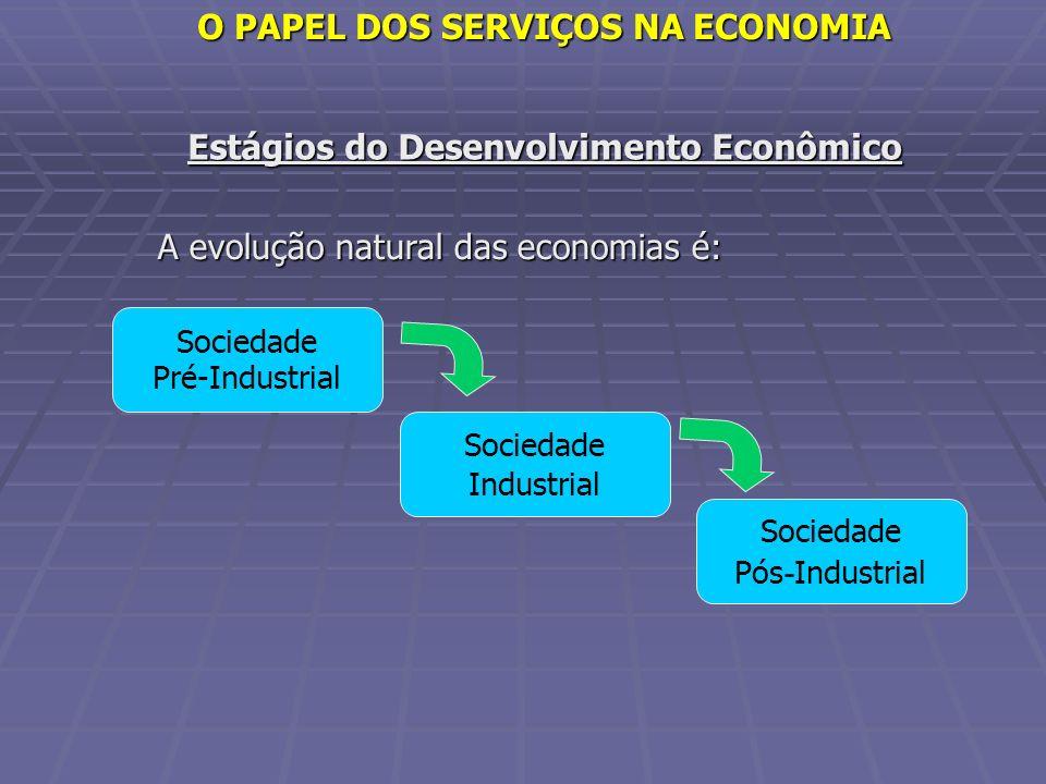 Estágios do Desenvolvimento Econômico A evolução natural das economias é: Sociedade Pré-Industrial Sociedade Industrial Sociedade Pós - Industrial O P
