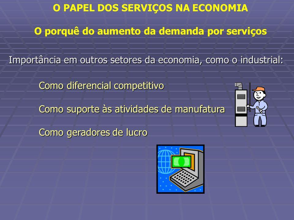 O PAPEL DOS SERVIÇOS NA ECONOMIA O porquê do aumento da demanda por serviços Importância em outros setores da economia, como o industrial: Como difere