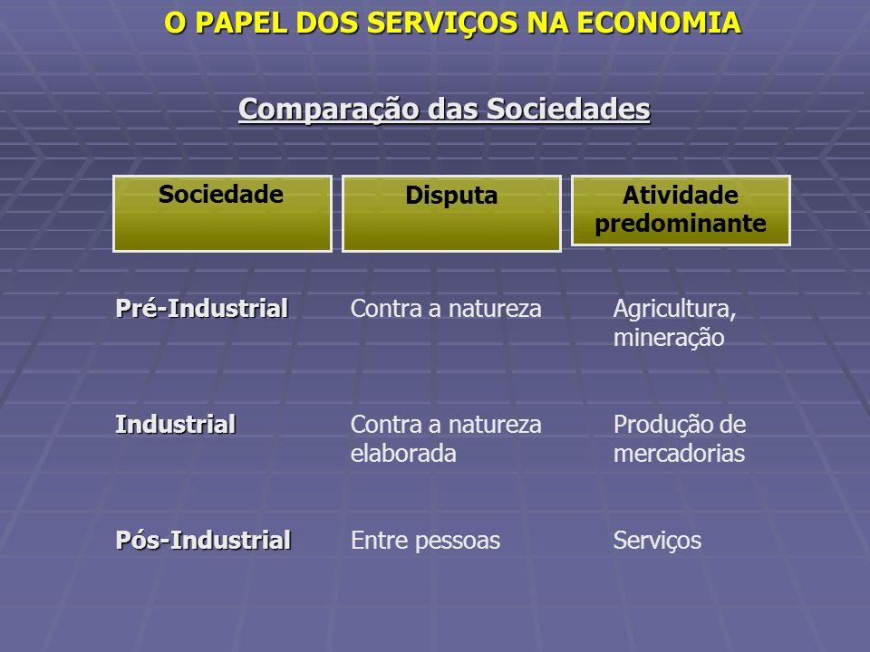 Comparação das Sociedades Pré-IndustrialIndustrialPós-Industrial Contra a natureza Contra a natureza elaborada Entre pessoas Agricultura, mineração Pr