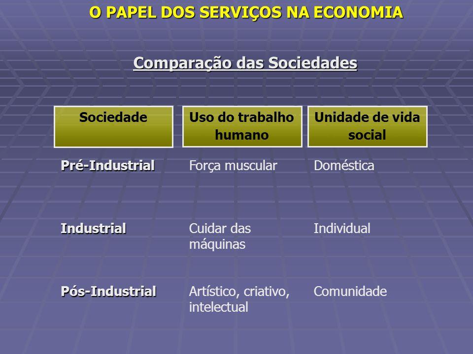 Comparação das Sociedades Pré-IndustrialIndustrialPós-Industrial Força muscular Cuidar das máquinas Artístico, criativo, intelectual Doméstica Individ