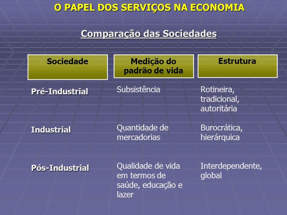 Comparação das Sociedades Pré-IndustrialIndustrialPós-Industrial Subsistência Quantidade de mercadorias Qualidade de vida em termos de saúde, educação