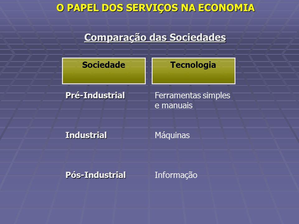 Comparação das Sociedades Pré-IndustrialIndustrialPós-Industrial Ferramentas simples e manuais Máquinas Informação TecnologiaSociedade O PAPEL DOS SER