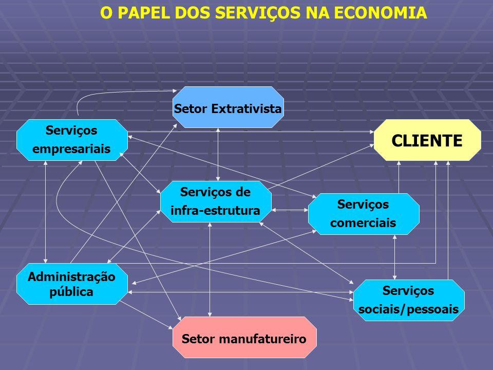O PAPEL DOS SERVIÇOS NA ECONOMIA Setor Extrativista CLIENTE Setor manufatureiro Serviços empresariais Serviços de infra-estrutura Serviços comerciais