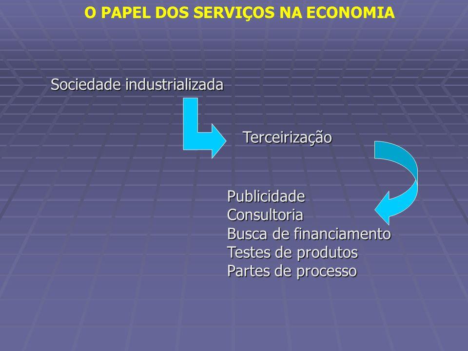 Sociedade industrializada Terceirização PublicidadeConsultoria Busca de financiamento Testes de produtos Partes de processo O PAPEL DOS SERVIÇOS NA EC