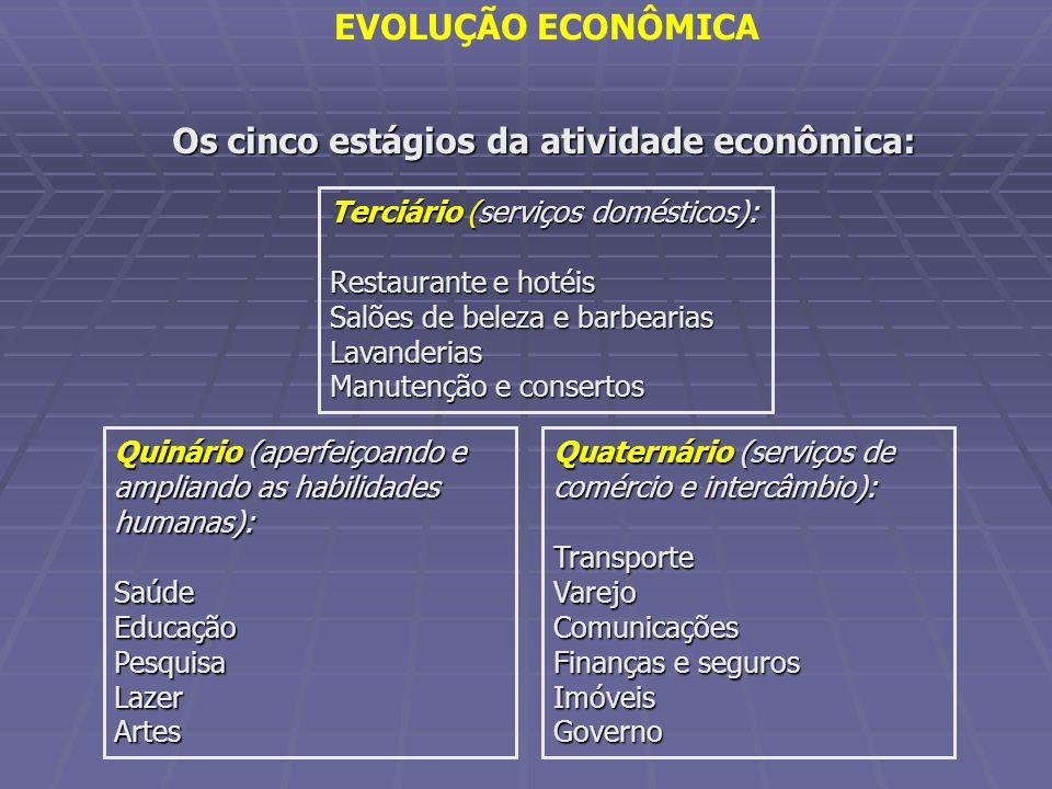 Os cinco estágios da atividade econômica: Terciário (serviços domésticos): Restaurante e hotéis Salões de beleza e barbearias Lavanderias Manutenção e