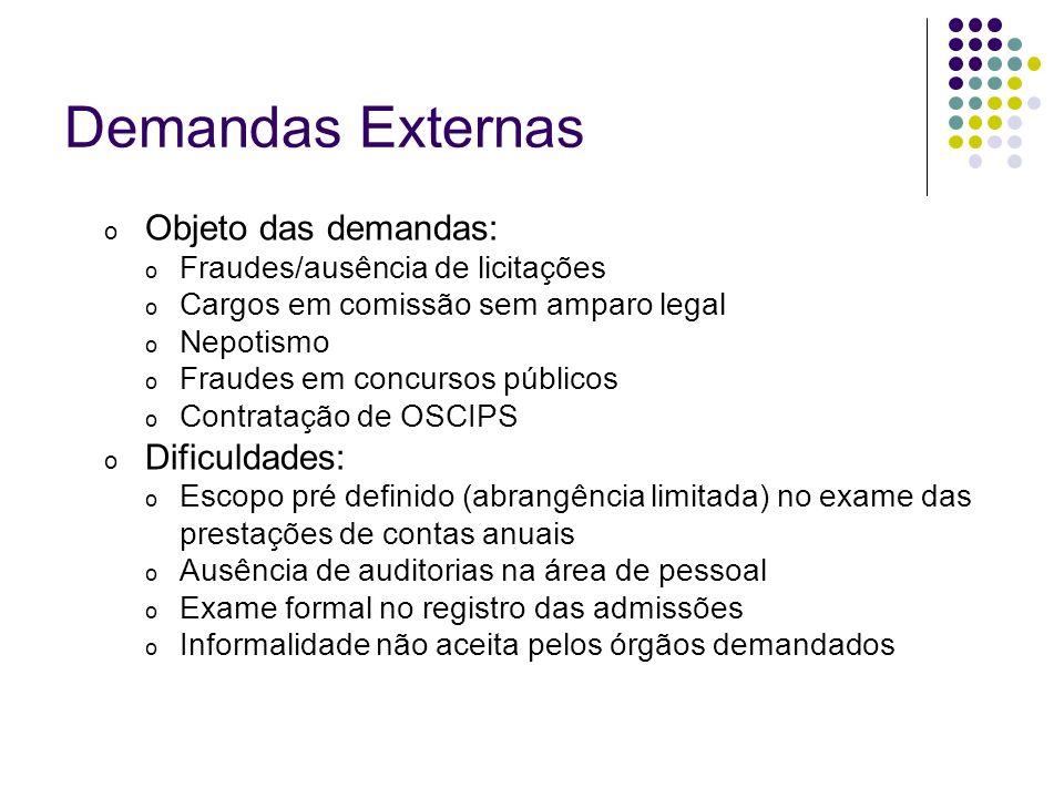 Demandas Externas Demandas externas efetivadas com sucesso: Revogação de concursos públicos, mediante a expedição de ofício solicitando esclarecimentos aos órgãos demandados.