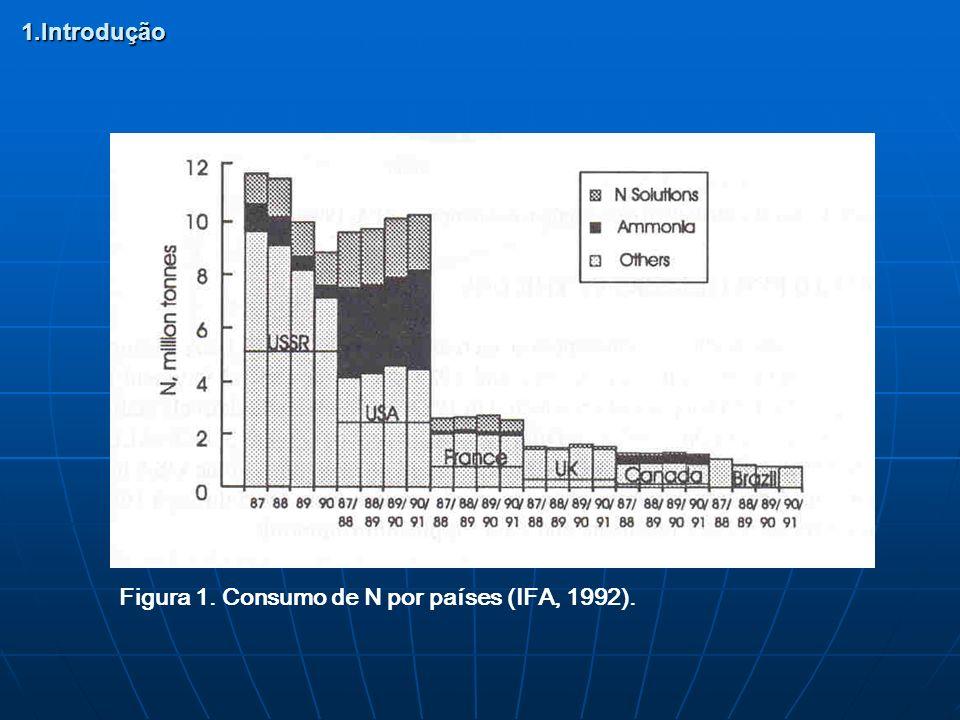 Figura 2. Distribuição no mundo de consumo de soluções de N (IFA, 1992). 1.Introdução