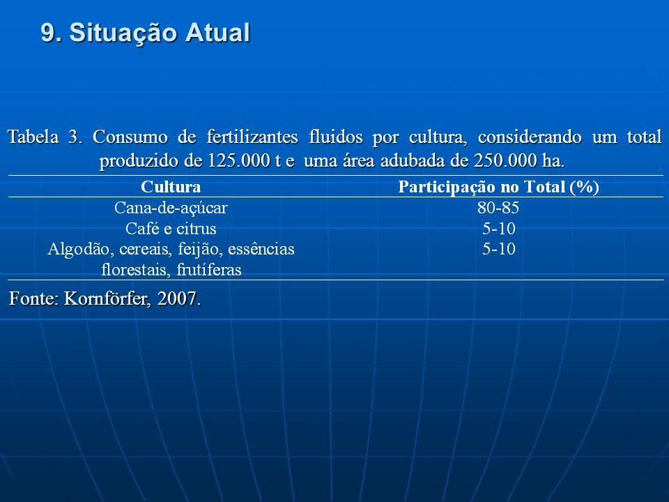 9. Situação Atual Tabela 3. Consumo de fertilizantes fluidos por cultura, considerando um total produzido de 125.000 t e uma área adubada de 250.000 h