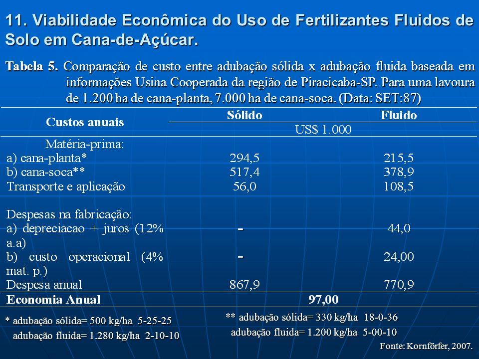 11. Viabilidade Econômica do Uso de Fertilizantes Fluidos de Solo em Cana-de-Açúcar. Tabela 5. Comparação de custo entre adubação sólida x adubação fl