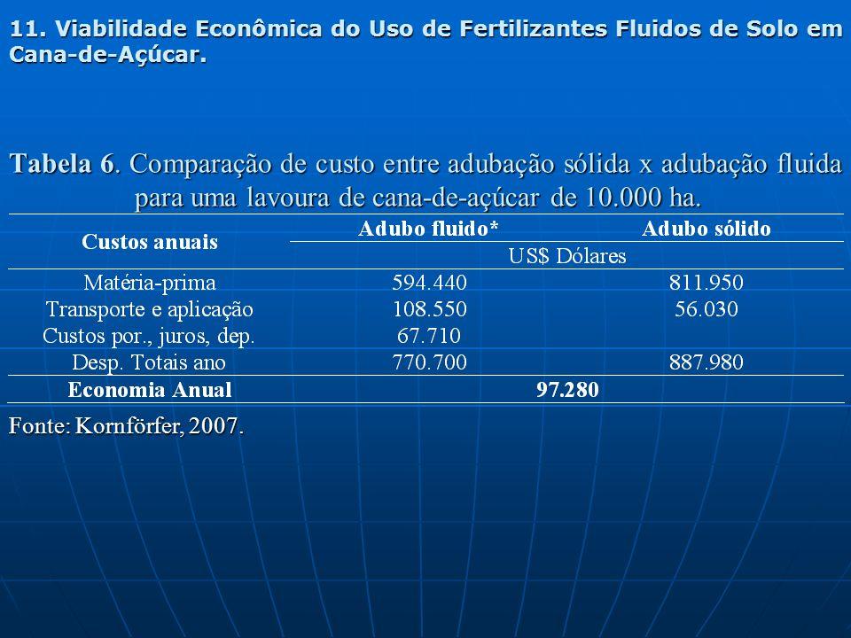 Tabela 6. Comparação de custo entre adubação sólida x adubação fluida para uma lavoura de cana-de-açúcar de 10.000 ha. Fonte: Kornförfer, 2007. 11. Vi