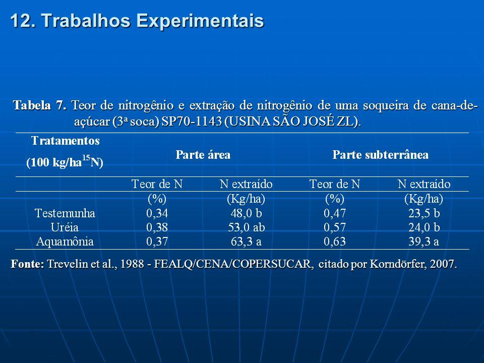 12. Trabalhos Experimentais Tabela 7. Teor de nitrogênio e extração de nitrogênio de uma soqueira de cana-de- açúcar (3 a soca) SP70-1143 (USINA SÃO J