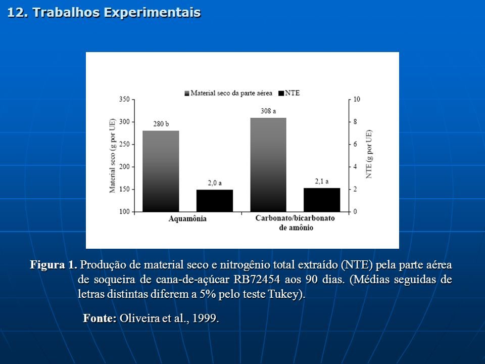 Figura 1. Produção de material seco e nitrogênio total extraído (NTE) pela parte aérea de soqueira de cana-de-açúcar RB72454 aos 90 dias. (Médias segu