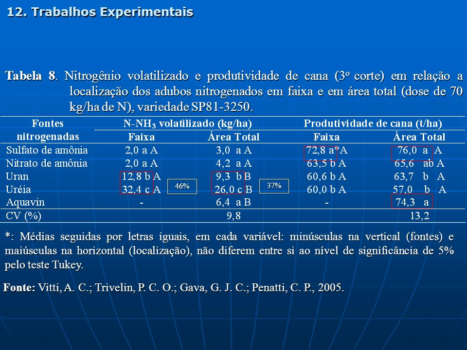 Tabela 8. Nitrogênio volatilizado e produtividade de cana (3 o corte) em relação a localização dos adubos nitrogenados em faixa e em área total (dose