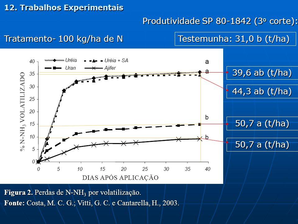 Figura 2. Perdas de N-NH 3 por volatilização. Fonte: Costa, M. C. G.; Vitti, G. C. e Cantarella, H., 2003. 12. Trabalhos Experimentais Tratamento- 100
