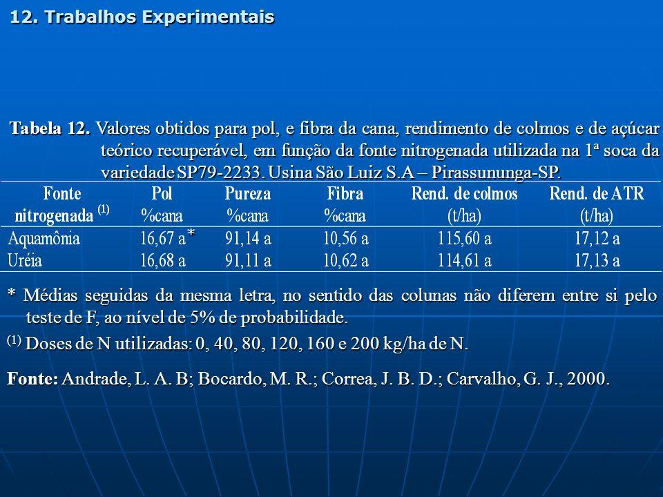 Tabela 12. Valores obtidos para pol, e fibra da cana, rendimento de colmos e de açúcar teórico recuperável, em função da fonte nitrogenada utilizada n