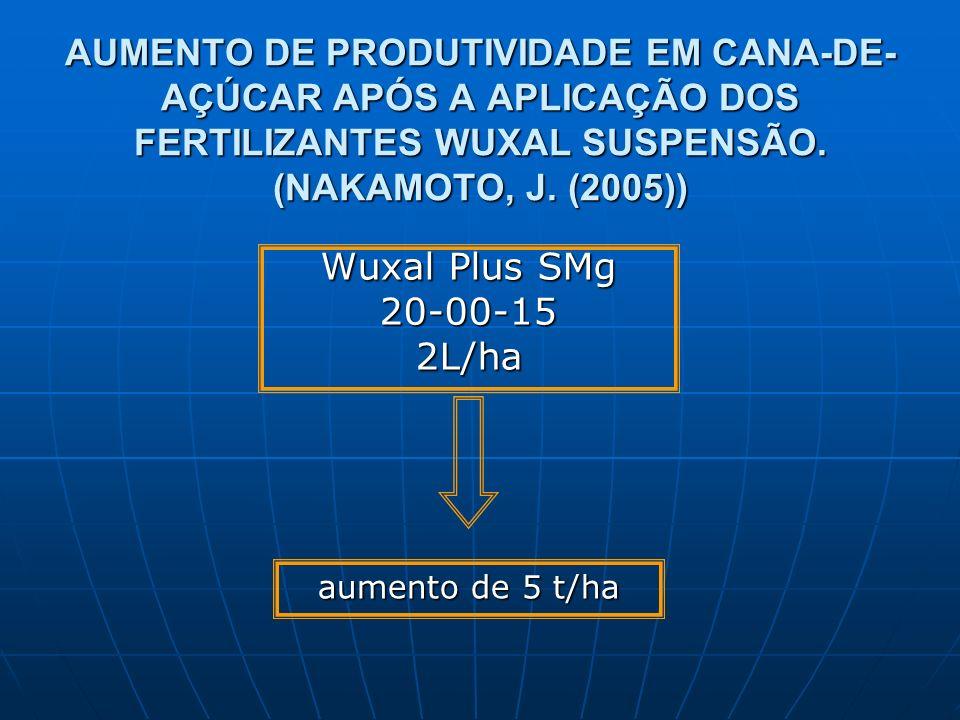 AUMENTO DE PRODUTIVIDADE EM CANA-DE- AÇÚCAR APÓS A APLICAÇÃO DOS FERTILIZANTES WUXAL SUSPENSÃO. (NAKAMOTO, J. (2005)) Wuxal Plus SMg 20-00-152L/ha aum