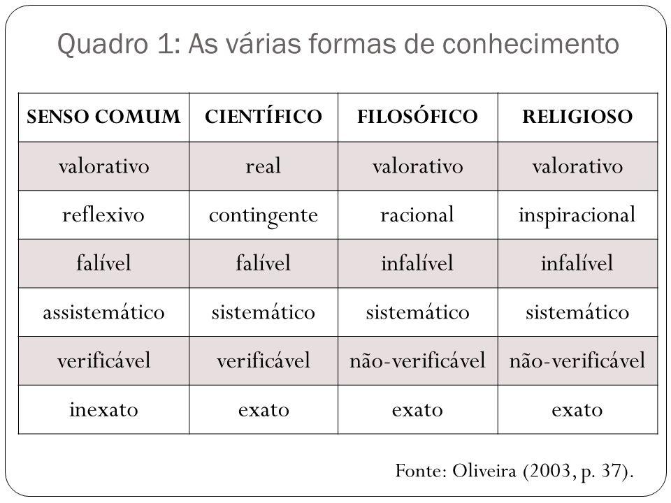 Quadro 1: As várias formas de conhecimento SENSO COMUMCIENTÍFICOFILOSÓFICORELIGIOSO valorativorealvalorativo reflexivocontingenteracionalinspiracional
