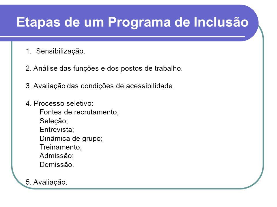Etapas de um Programa de Inclusão 1.Sensibilização. 2. Análise das funções e dos postos de trabalho. 3. Avaliação das condições de acessibilidade. 4.