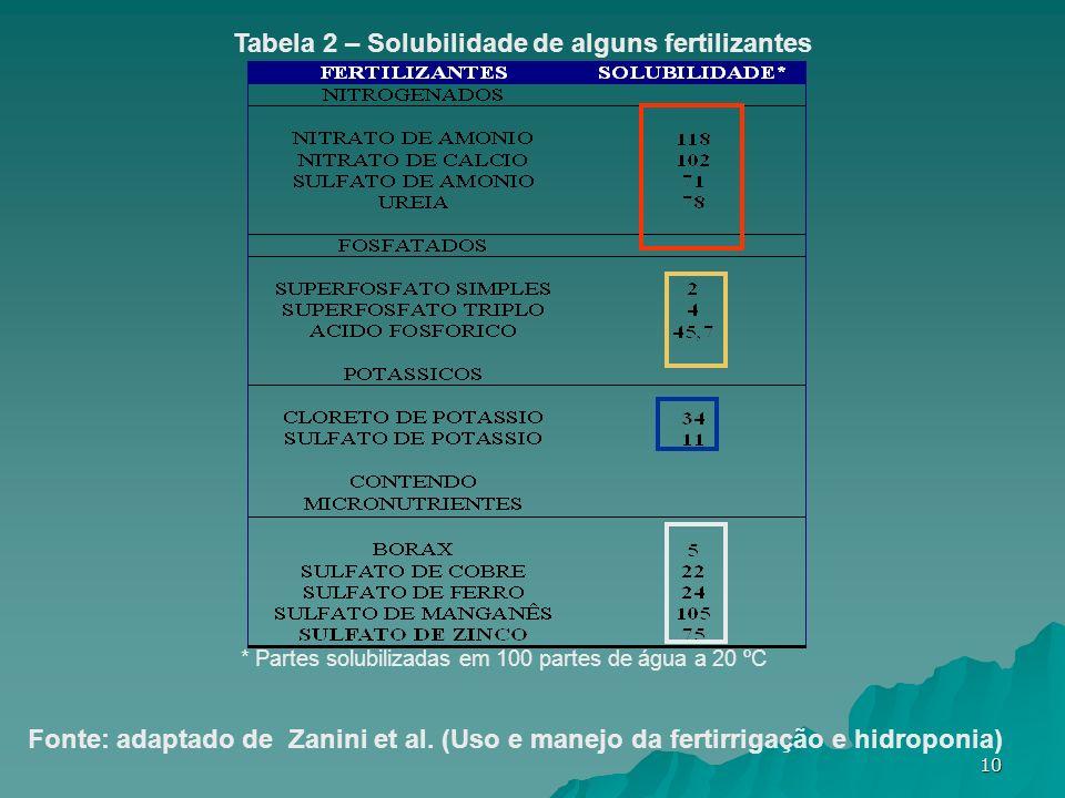 10 * Partes solubilizadas em 100 partes de água a 20 ºC Tabela 2 – Solubilidade de alguns fertilizantes Fonte: adaptado de Zanini et al. (Uso e manejo