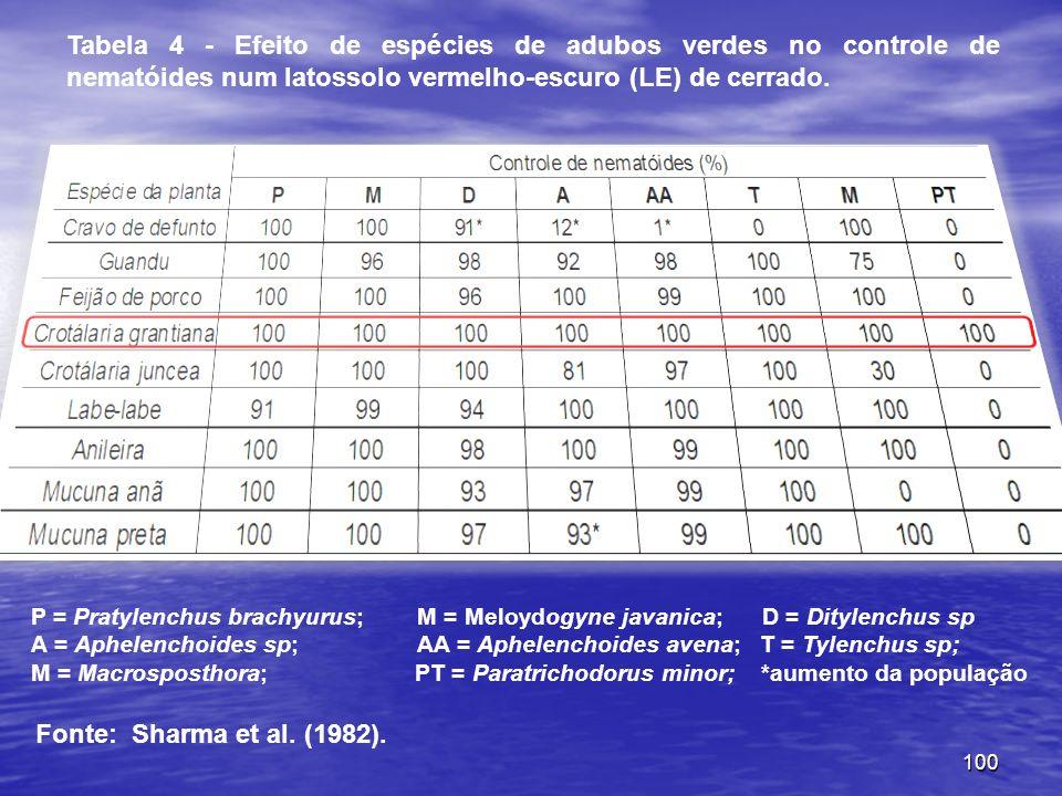 100 Tabela 4 - Efeito de espécies de adubos verdes no controle de nematóides num latossolo vermelho-escuro (LE) de cerrado. P = Pratylenchus brachyuru