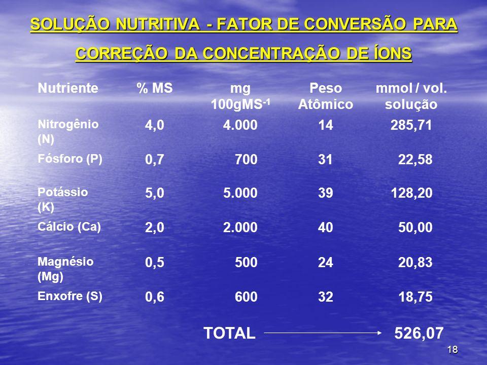 18 SOLUÇÃO NUTRITIVA - FATOR DE CONVERSÃO PARA CORREÇÃO DA CONCENTRAÇÃO DE ÍONS Nutriente% MSmg 100gMS -1 Peso Atômico mmol / vol. solução Nitrogênio