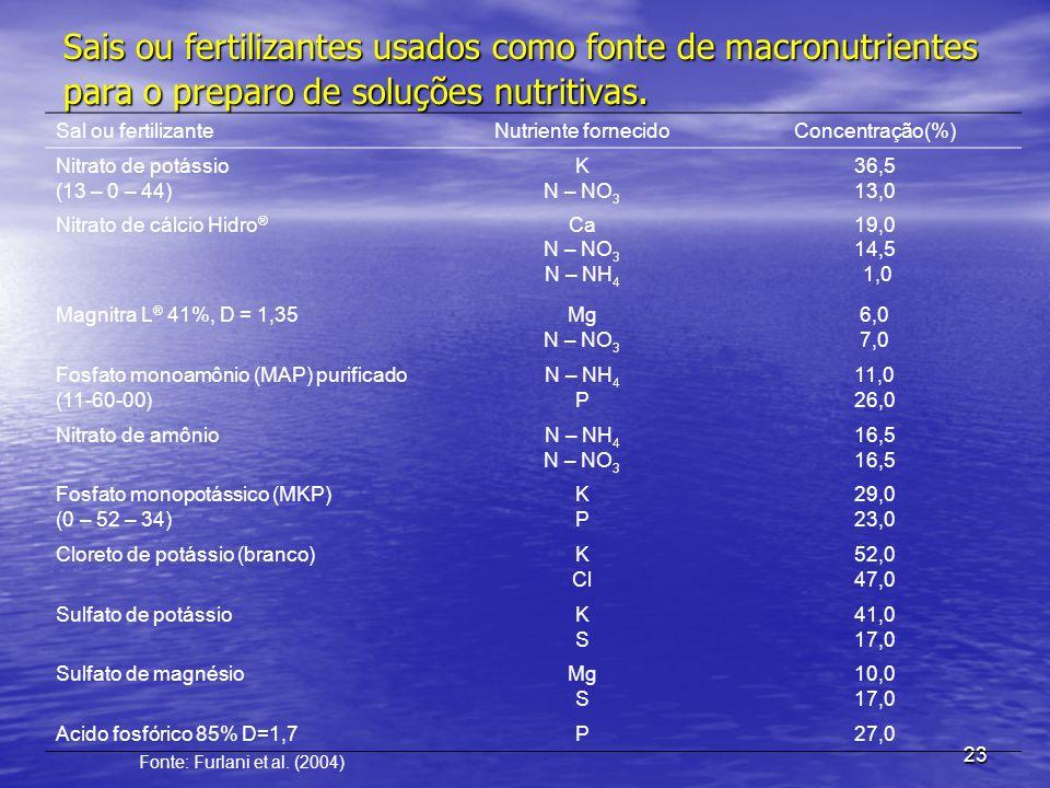 23 Sais ou fertilizantes usados como fonte de macronutrientes para o preparo de soluções nutritivas. Sal ou fertilizanteNutriente fornecidoConcentraçã