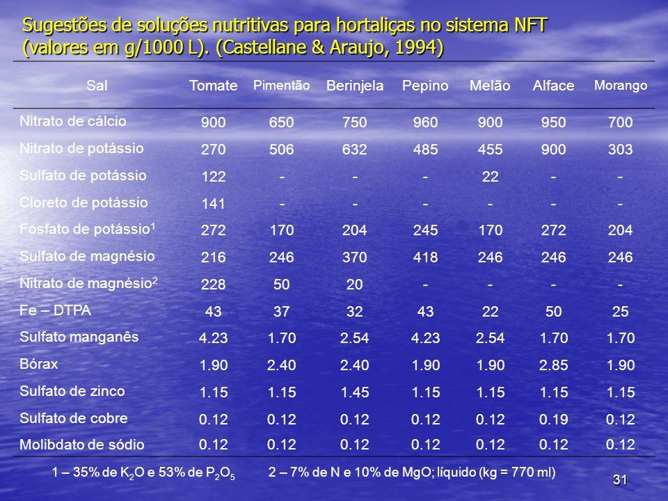31 Sugestões de soluções nutritivas para hortaliças no sistema NFT (valores em g/1000 L). (Castellane & Araujo, 1994) SalTomate Pimentão BerinjelaPepi