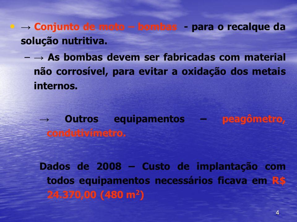 65 B.2.Soluções Nitrogenadas B.2.1.