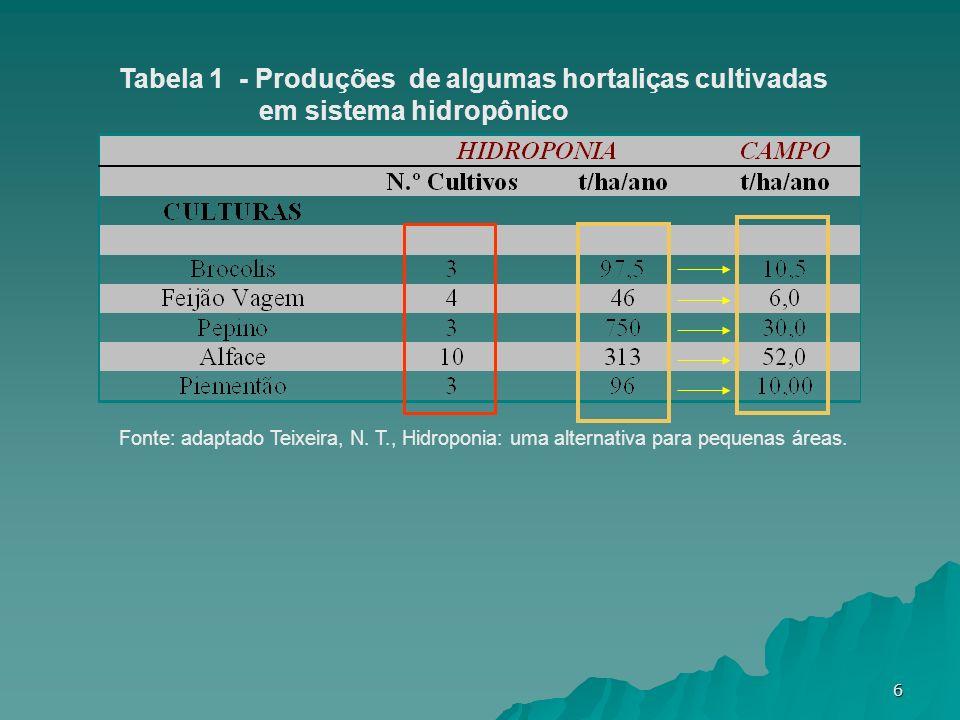 6 Tabela 1 - Produções de algumas hortaliças cultivadas em sistema hidropônico Fonte: adaptado Teixeira, N. T., Hidroponia: uma alternativa para peque
