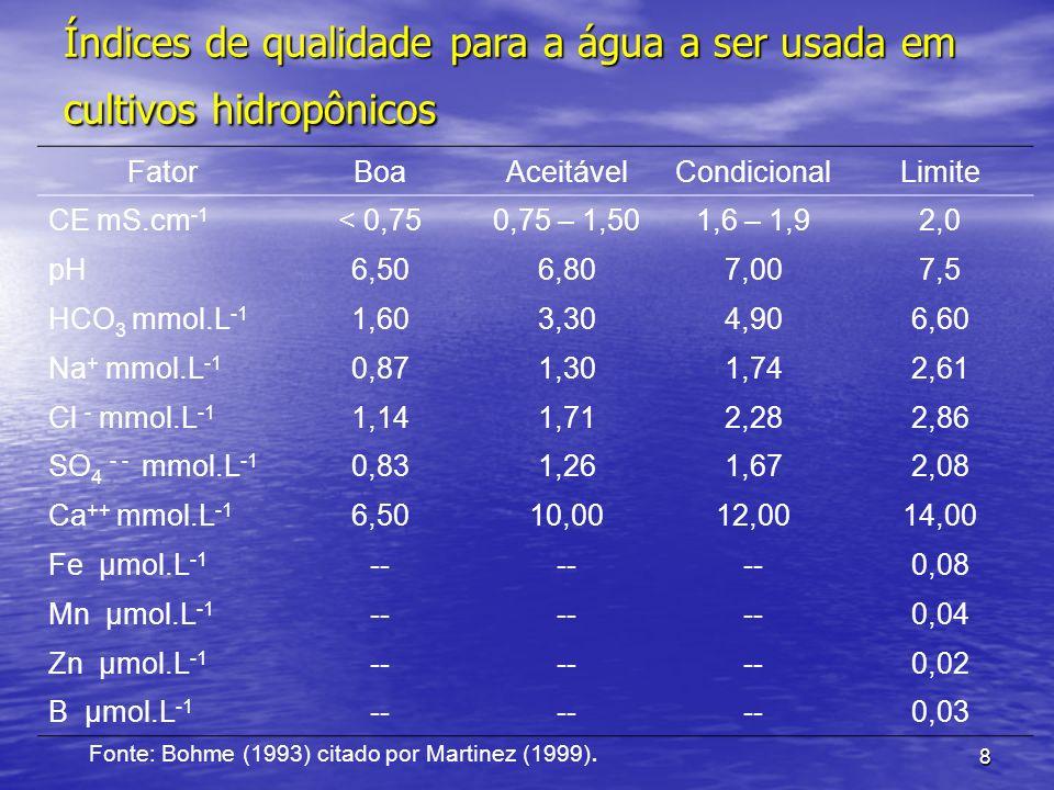 8 Índices de qualidade para a água a ser usada em cultivos hidropônicos FatorBoaAceitávelCondicionalLimite CE mS.cm -1 < 0,750,75 – 1,501,6 – 1,92,0 p