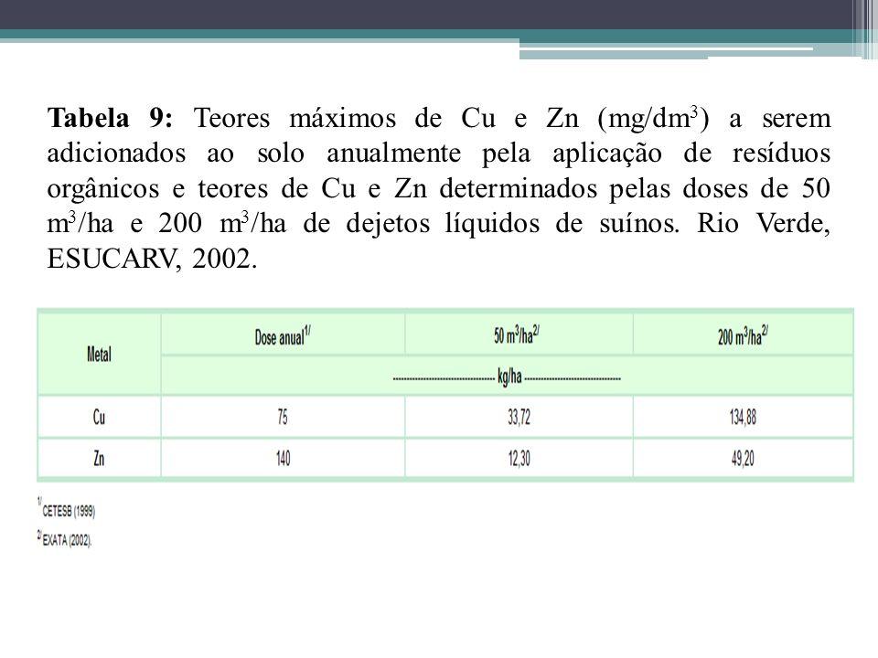 Tabela 9: Teores máximos de Cu e Zn (mg/dm 3 ) a serem adicionados ao solo anualmente pela aplicação de resíduos orgânicos e teores de Cu e Zn determi