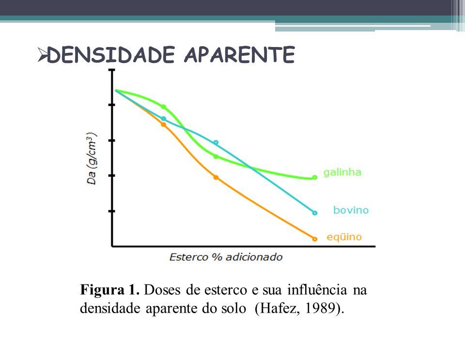 DENSIDADE APARENTE Figura 1. Doses de esterco e sua influência na densidade aparente do solo (Hafez, 1989).